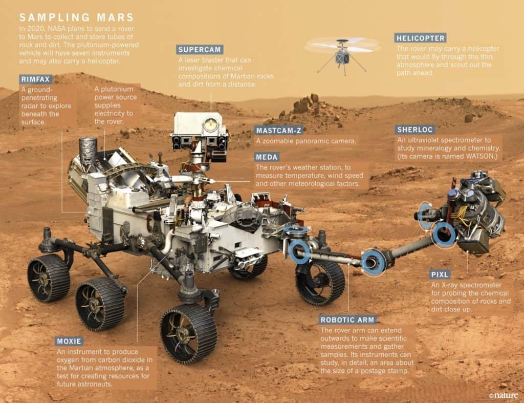 Il parco della scienza presente al viaggio del Rover su Marte nel 2020
