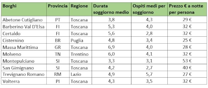 Trevignano Romano tra i 10 borghi più visitati d'Italia